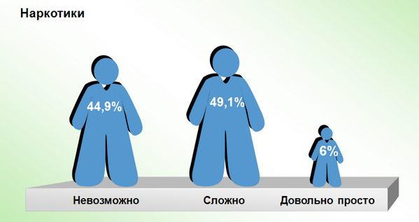 Как Вы считаете, насколько трудно подросткам Пятигорска, достать ниже перечисленное