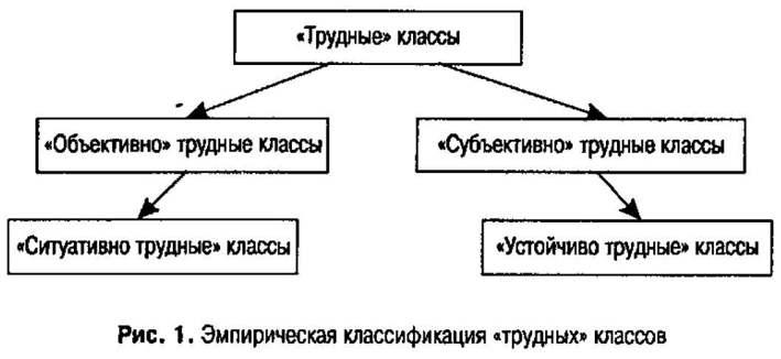 Классификация трудных классов