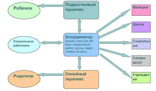 Модель работы ИСТ