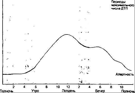 График ДТП в зависимости от суточного ритма