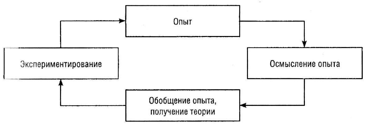 Классический цикл обучения по О. Колбу