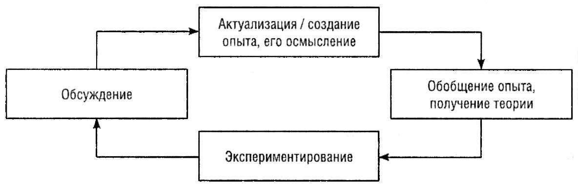Модифицированный цикл О. Колба
