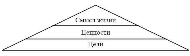 Масштаб понятия «смысл жизни»