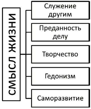Классификация личных смыслов жизни